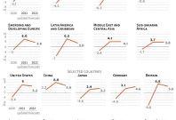 IMF Growth forecast