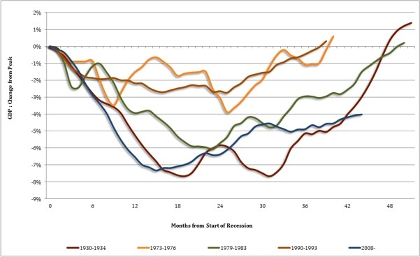 Recession graph by NIESR