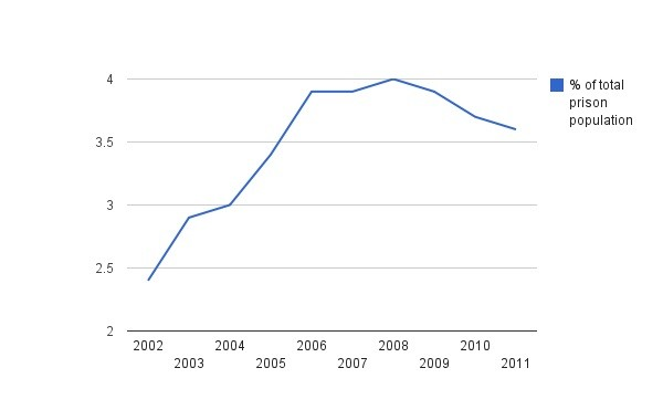 Percentage of Muslim foreign nationals in Britain's prison population.