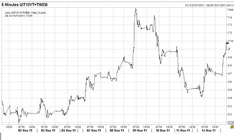 Italian 10-year bonds