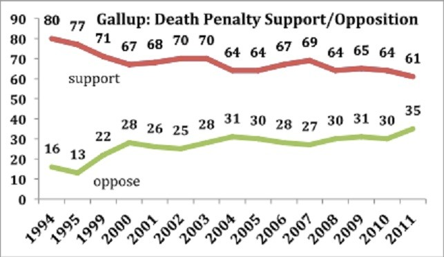Gallup: Death penalty support versus opposition