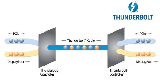 Intel's Thunderbolt technology