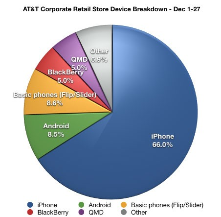 AT&T corporate retail stores - device sales breakdown