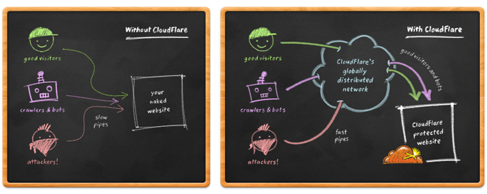 Working of CloudFlare Illustration