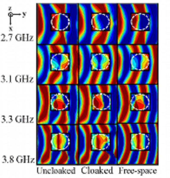 Microwaves blocked and scattered with the cloak (New Journal of Physics)