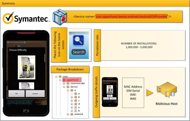 Symantec service