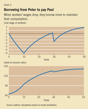 Income Inequalities could Lead to Increased Borrowings