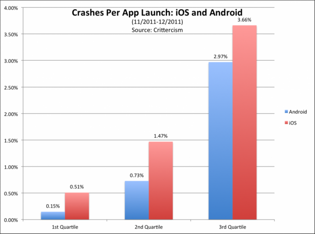 App Crashes: Android vs. iOS