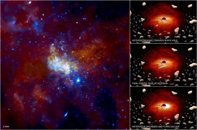 Milky Way's Black Hole Devouring Asteroids
