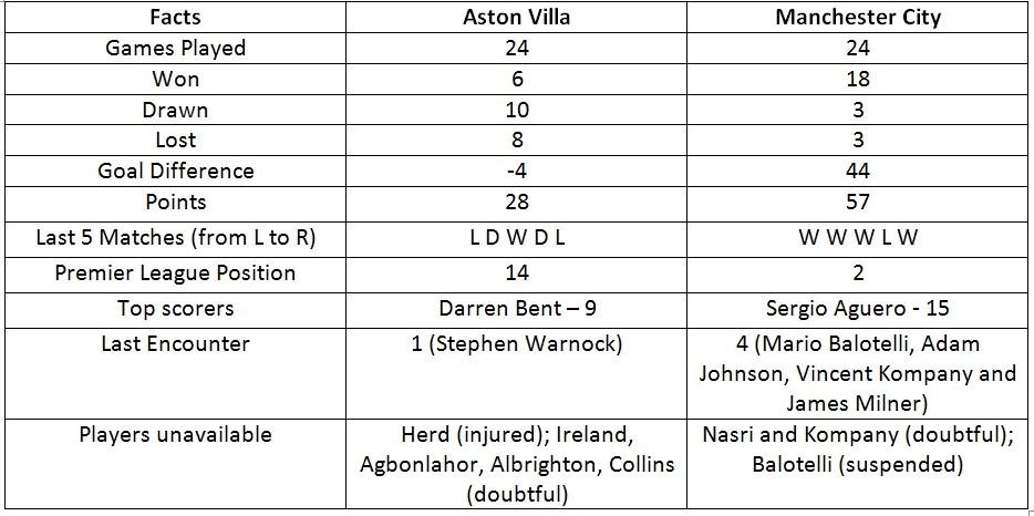 Aston Villa vs. Manchester City Statistics Preview