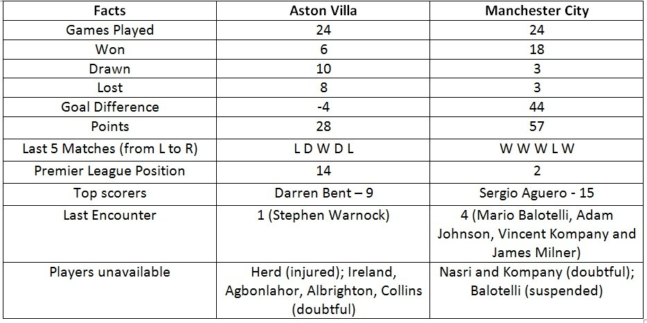 Aston Villa vs. Manchester City Statistics Preview