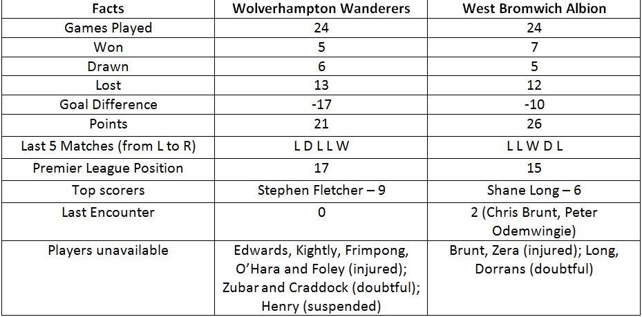 Wolves vs. West Brom Statistics Preview