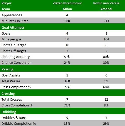 Robin van Persie v Zlatan Ibrahimovic