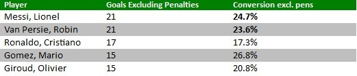 goals scored this season excluding penalties
