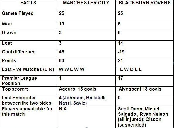 Manchester City vs Blackburn Rovers Preview