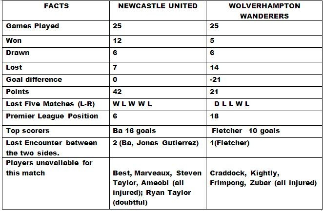 Newcastle United v Wolves preview