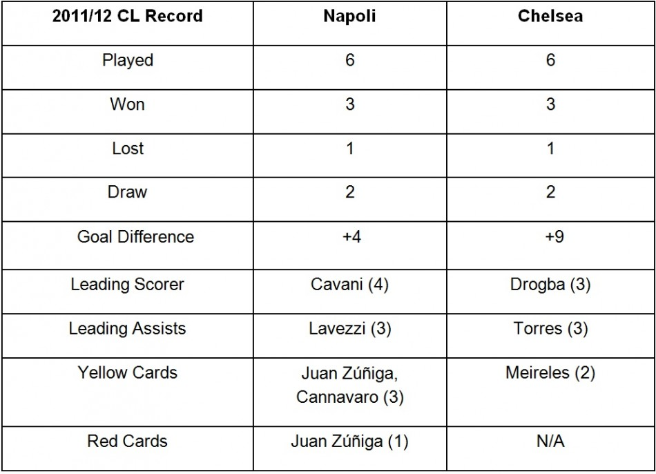 Napoli Vs. Chelsea Stats So Far