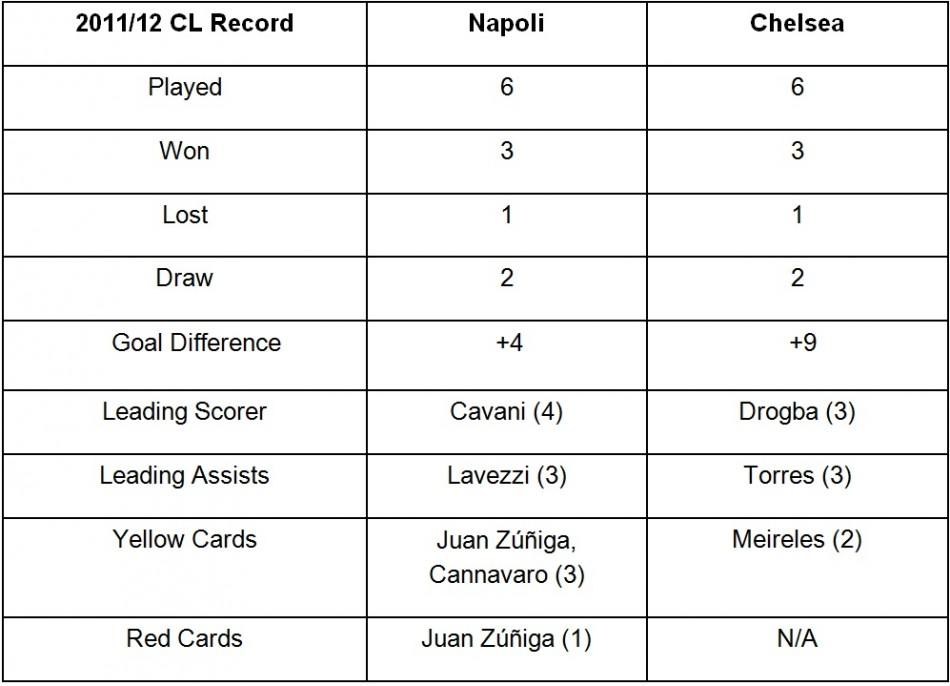 Napoli Vs. Chelsea Stats So Far