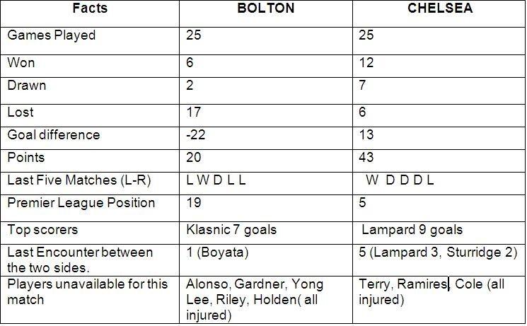 Chelsea v Bolton preview