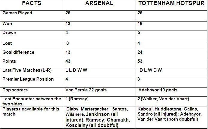 Arsenal v Tottenhan match preview