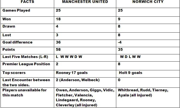 Manchester United v Norwich City match preview