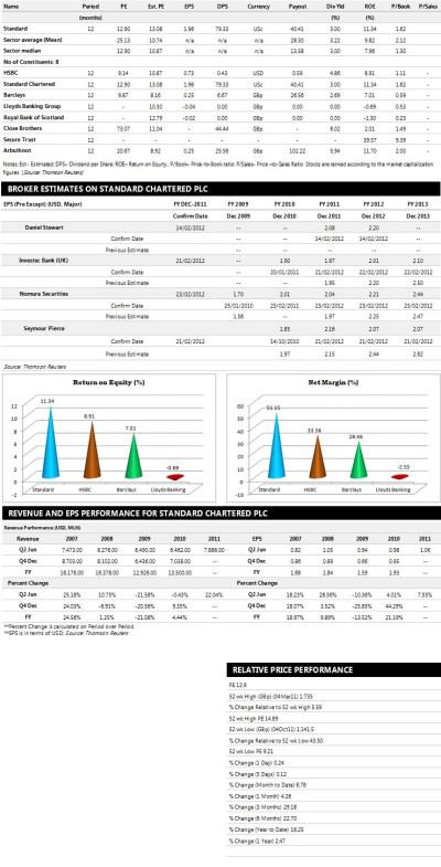 Standard Chartered Earnings Performance