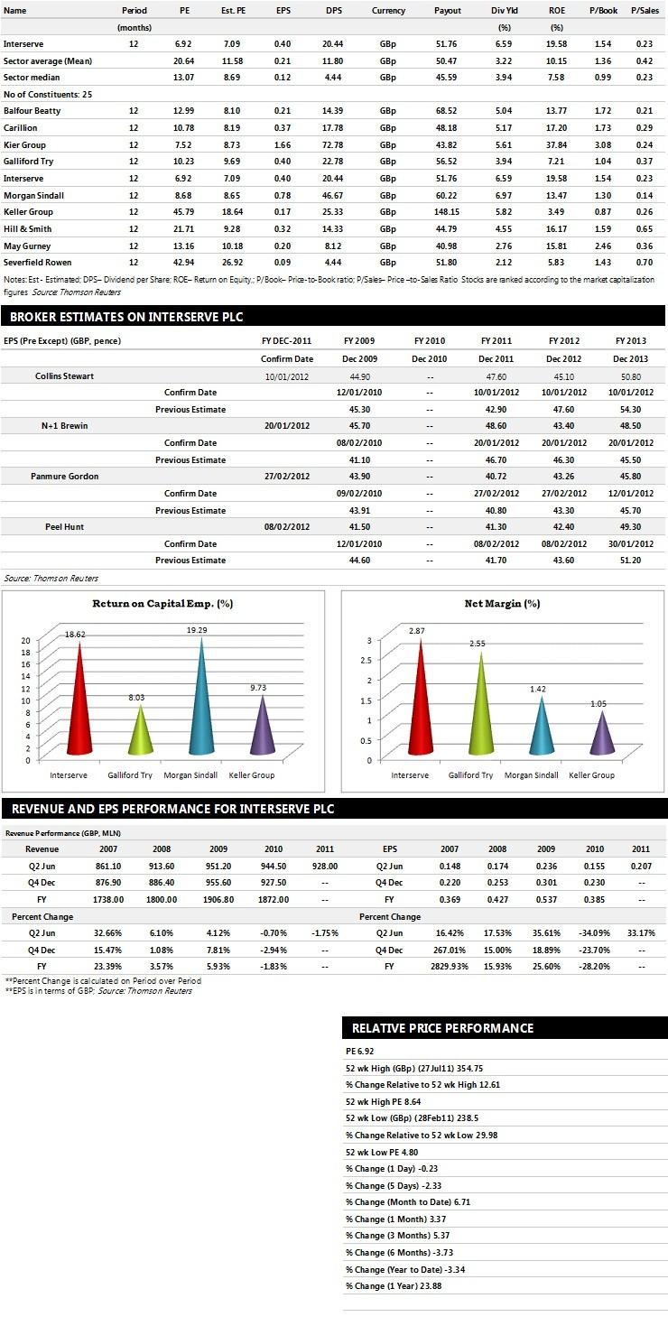 Interserve Performance Charts
