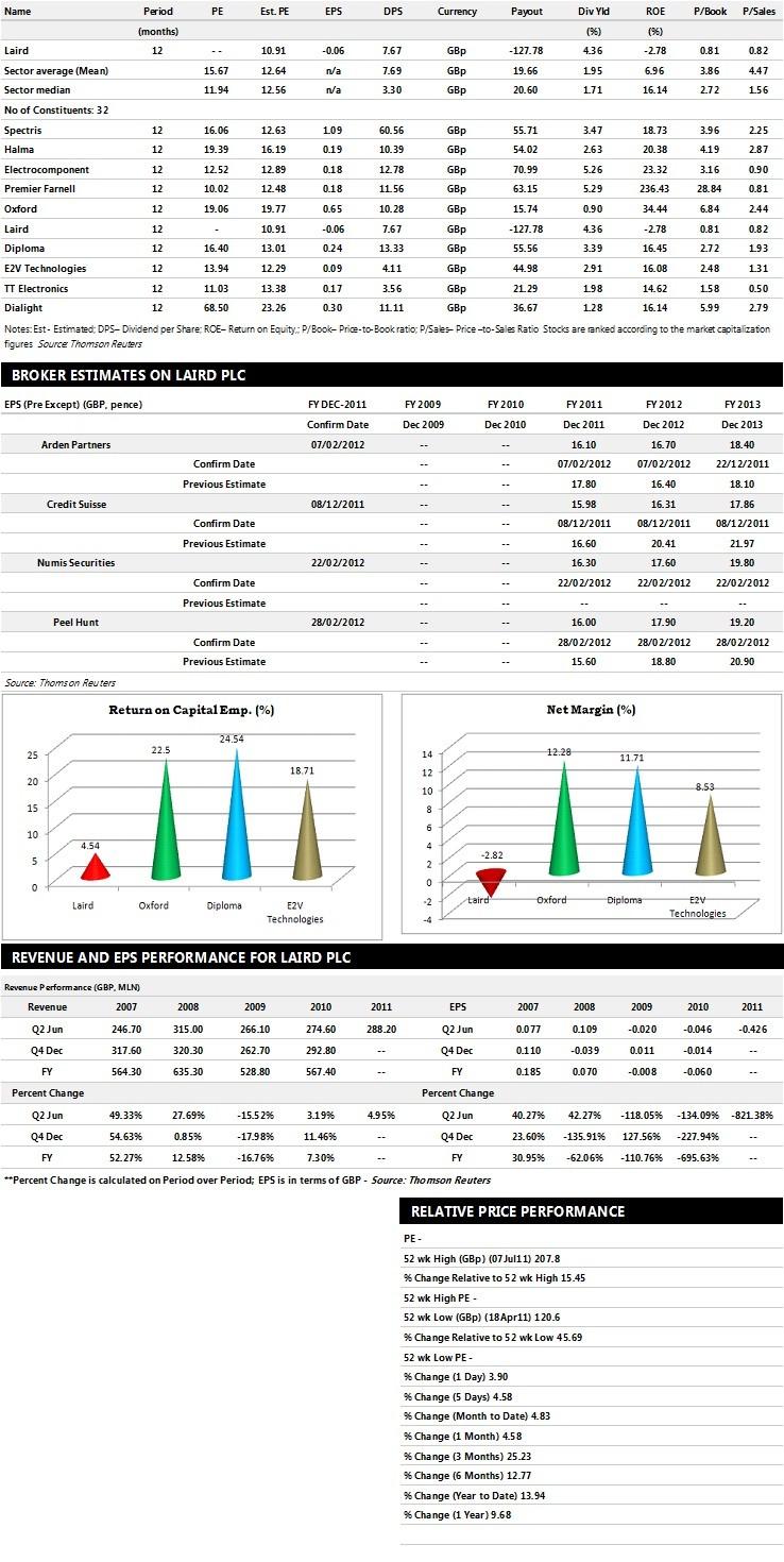 Laird Performance Graphs
