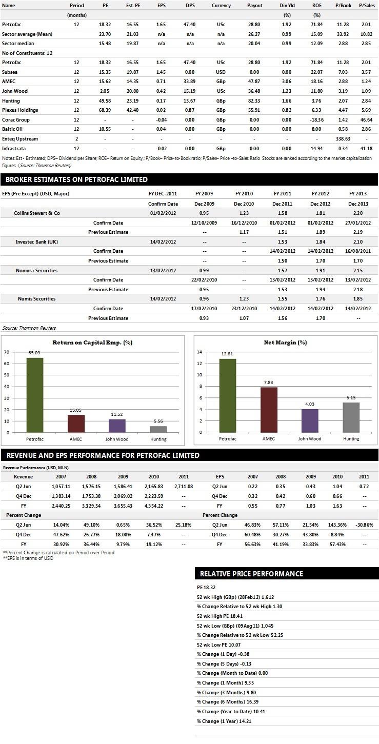Petrofac Performance Graphs