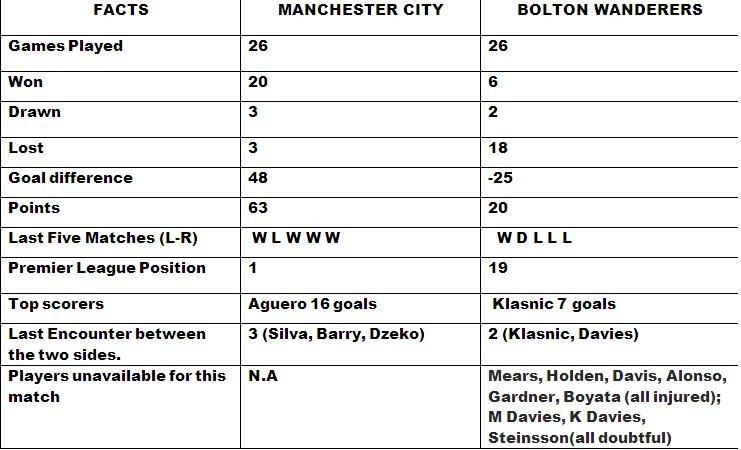 Manchester City vs Bolton Wanderers Preview