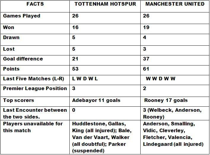 Manchester United v Tottenham Hotspur match preview