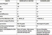 Newcastle v Sunderland Match Preview