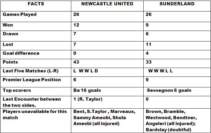 Newcastle v Sunderland Match Preview