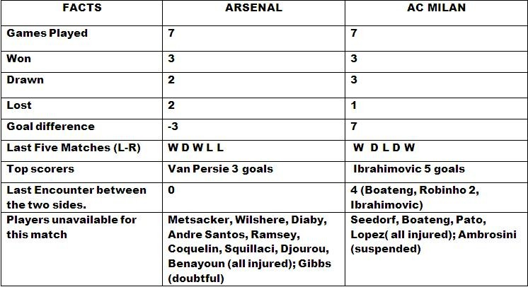 AC Milan v Arsenal Match Preview