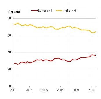 Recent graduates by skill level of occupation (Office for National Statistics)