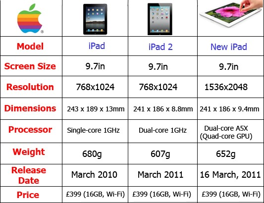iPad vs iPad 2 vs iPad 3