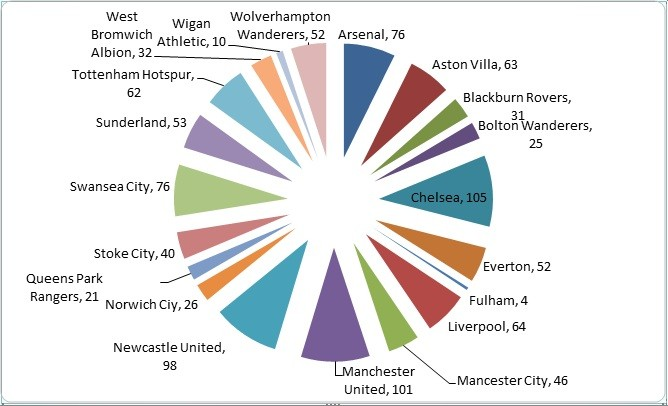 Premier League fans with football banning orders between 2010-11 by club