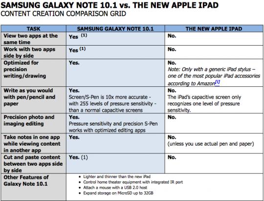 Samsung Note iPad comparison