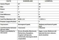 Sunderland v Liverpool Match Preview