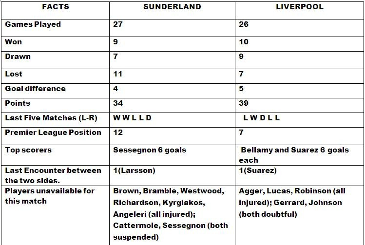 Sunderland v Liverpool Match Preview