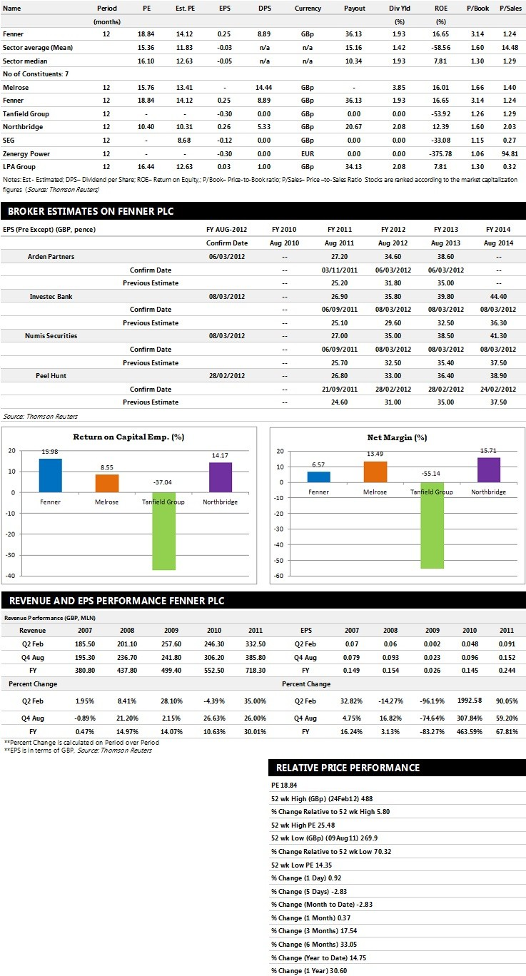 Fenner Earnings Performance Charts