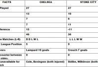 Chelsea v Stoke City Match Preview