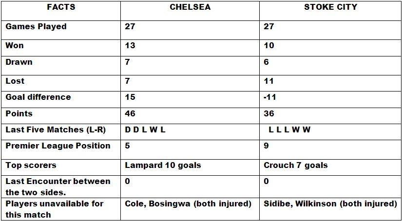 Chelsea v Stoke City Match Preview