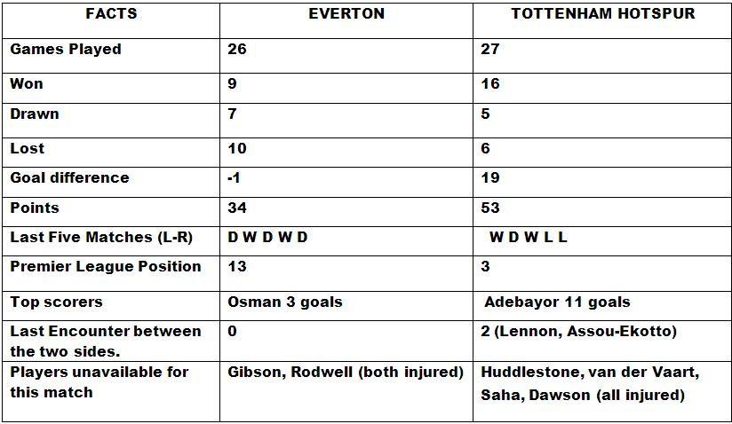 Everton v Tottenham Match Preview