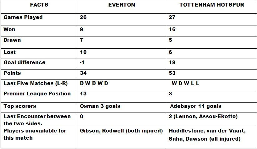 Everton v Tottenham Match Preview