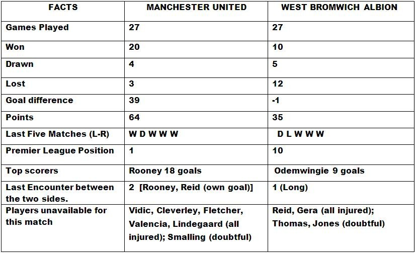 Manchester United v West Bromwich Albion Match Preview