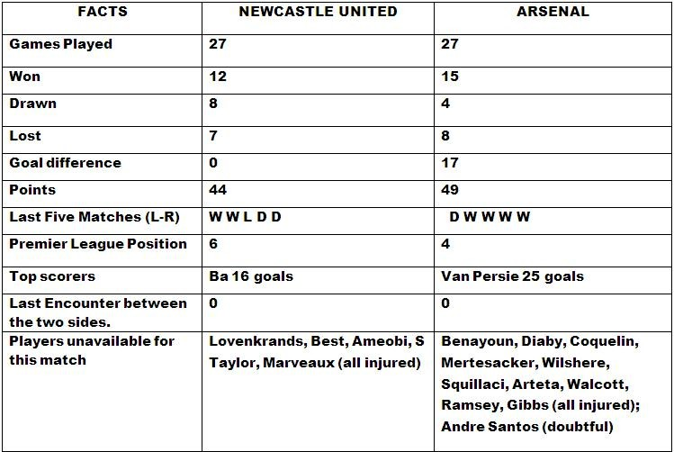 Arsenal v Newcastle United   Match Preview