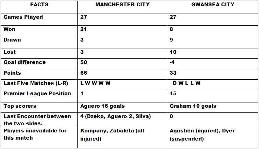 Manchester City vs Swansea City Match Preview
