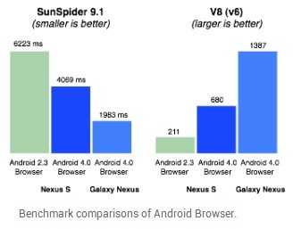 Android Browser Benchmark
