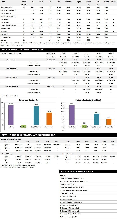 Prudential Earnings Performance